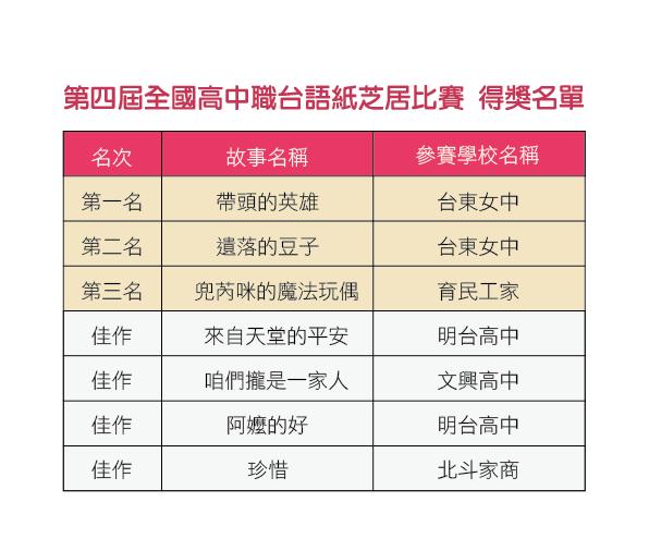 第四屆全國高中職台語紙芝居比賽 得獎名單-01-01.png